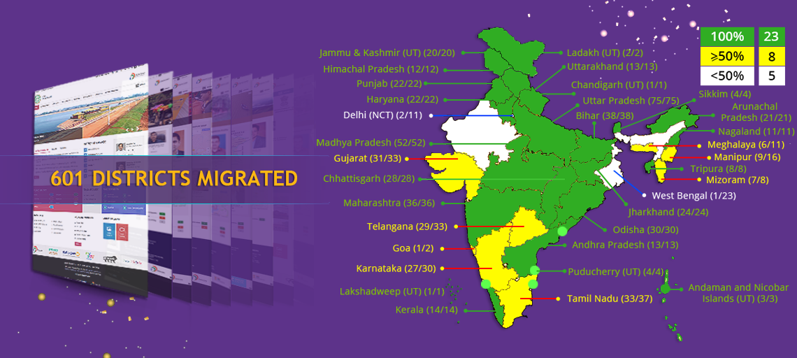 All States & UTs (Week of 29thJune, 2020)