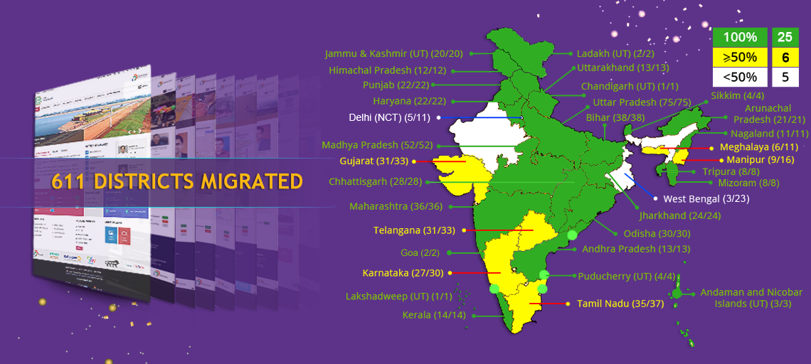 All States & UTs (Week of 21st September 2020)