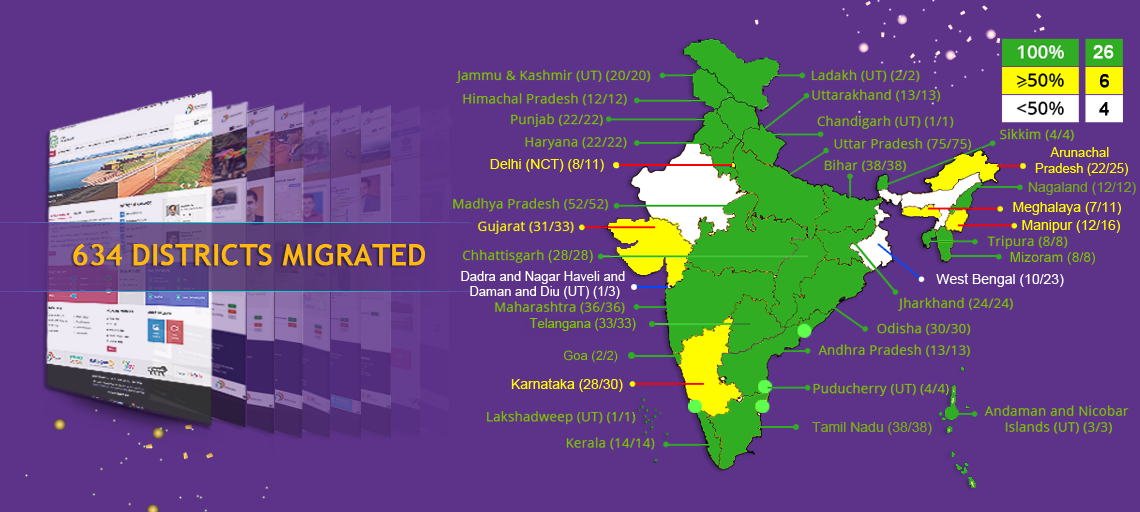 All States & UTs Map(Week of 6th September 2021)