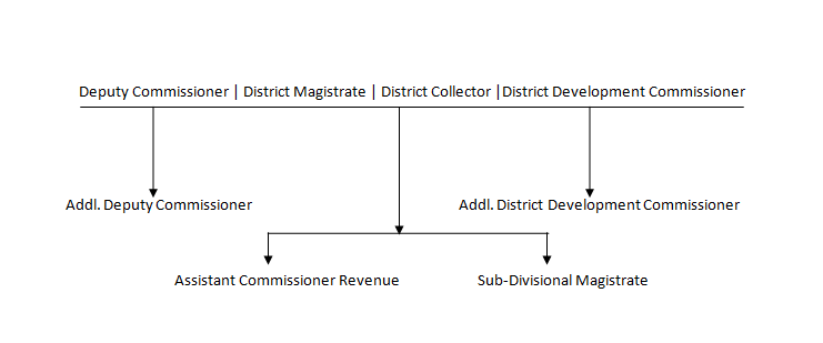DC Office Kishtwar Organizational Chart