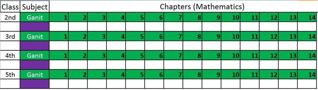 Maths Chapters