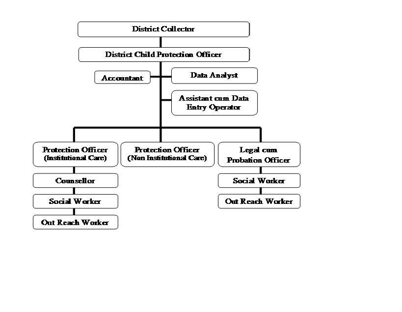 District Child Protection Unit Administrative Structure
