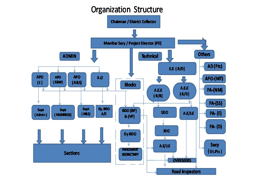 District Rural Development Agency Administrative Structure