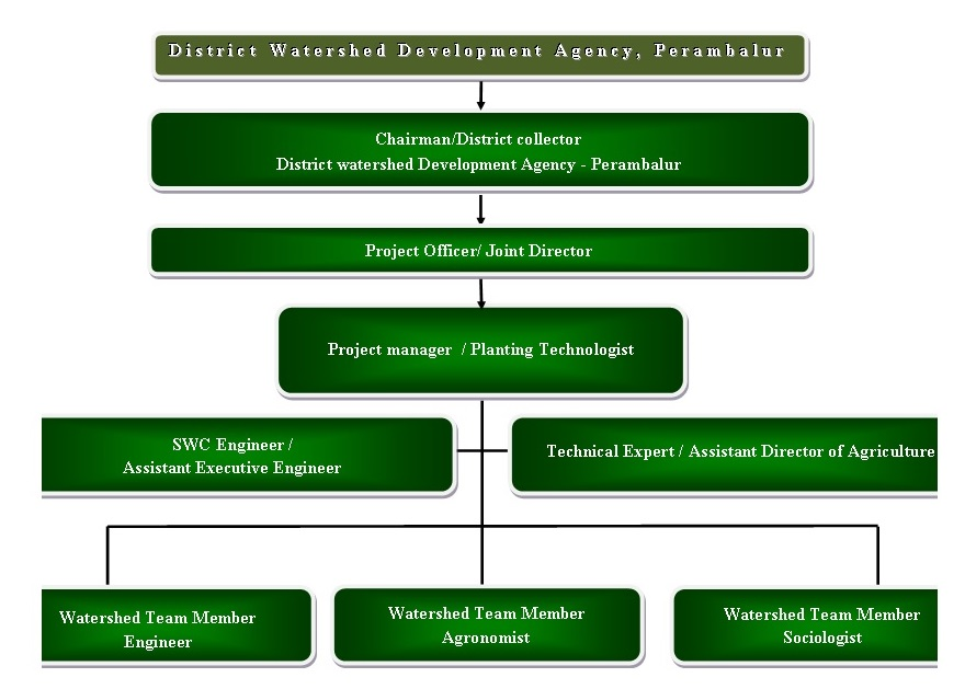 Agriculture Department - District Level Organization Structure