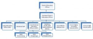 District Education Office hierarchy