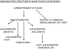 Police Organisation Chart