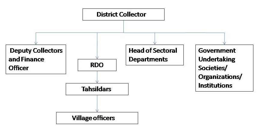 Image Organisation Chart