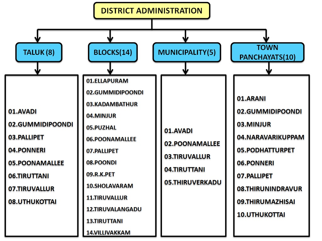District Administration English