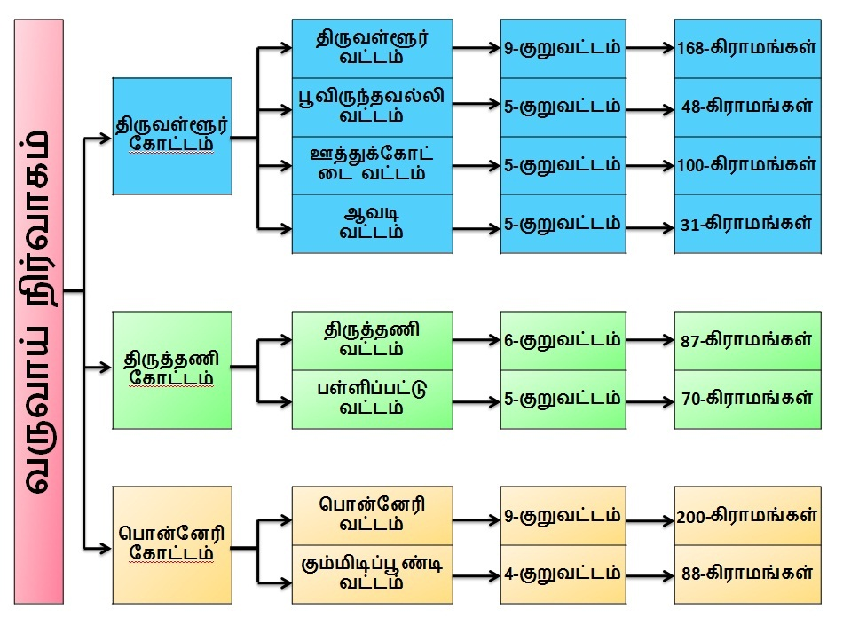 Revenue Administrative Tamil Structure