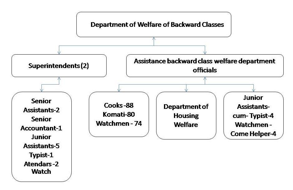 BC Welfare