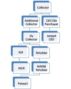 District organisation chart