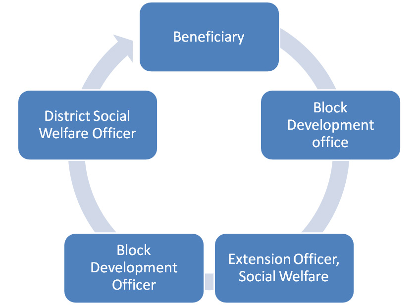 District Social Welfare Office Chart
