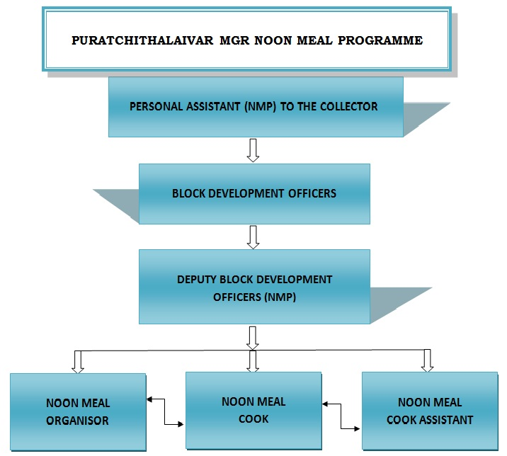 NUTRITIOUS MEAL PROGRAMME