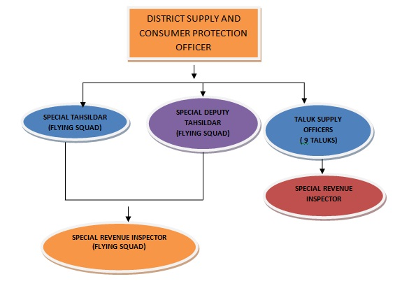 District Supply Office Chart