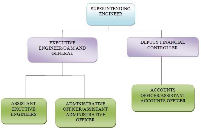TNEB Organisation Chart