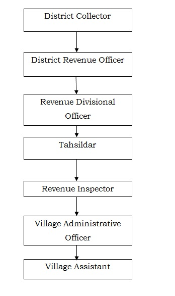 Revenue Department | Thanjavur District | India
