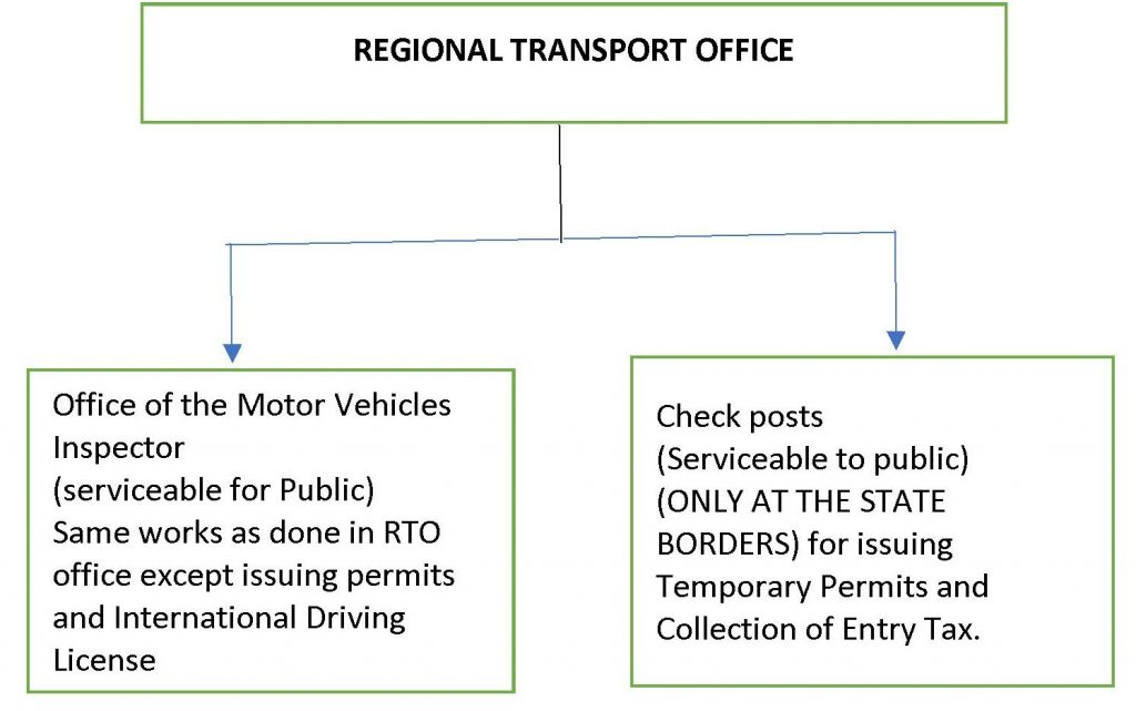 Regional Transport Office Organisation Chart