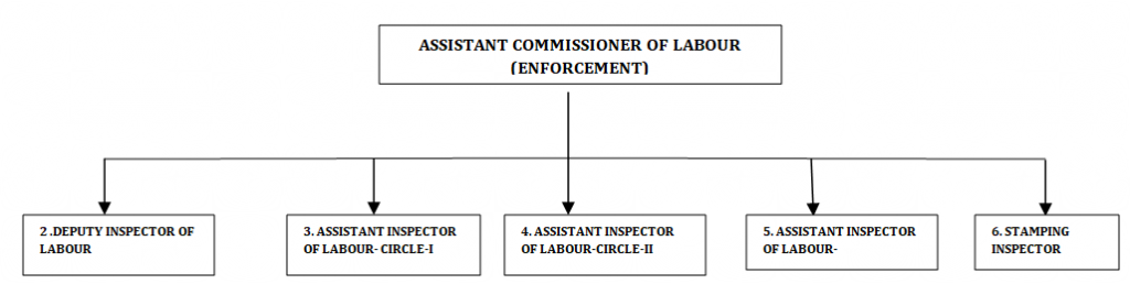 Structure of Labour Department