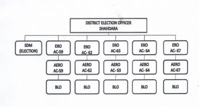 election office chart