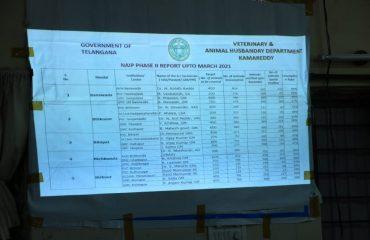 review Meeting on animal husbandry department Programs