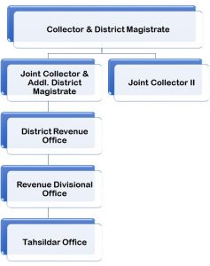Revenue Land Administration | Krishna District, Government of Andhra