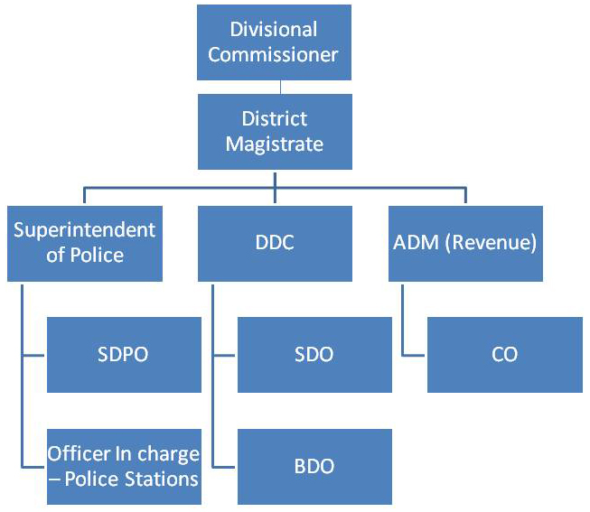 ORGANIZATION CHART OF DISTRICT ADMINISTRATION