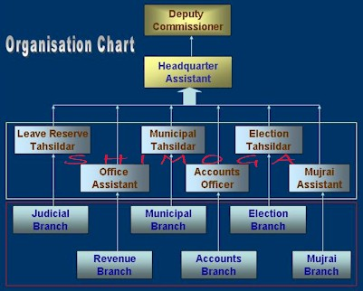 Organization chart of shivamogga district