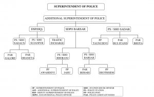 District-Police-Chart
