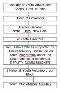 Organizational chart of Nehru Yuva Kendra Sangathan