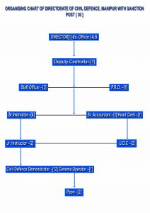 Org Chart of Civil Defence